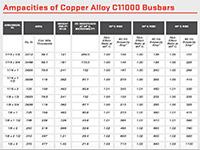 Copper Alloy C11000 Busbar Amacity Chart