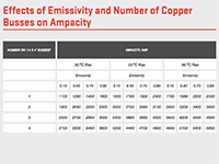 Bus bar Emissivity Ampacity Chart