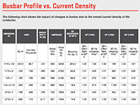 Busbar Profile vs. Current Density Ampacity Chart